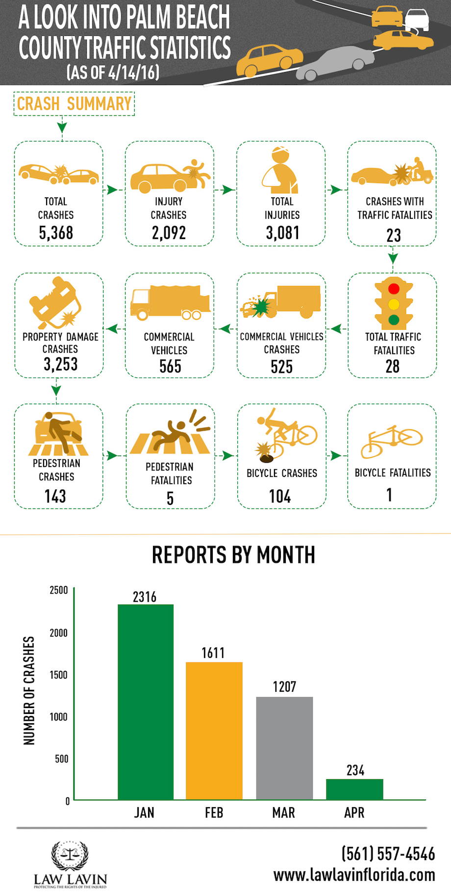 A Look Into Palm Beach County Traffic Statistics-Recovered
