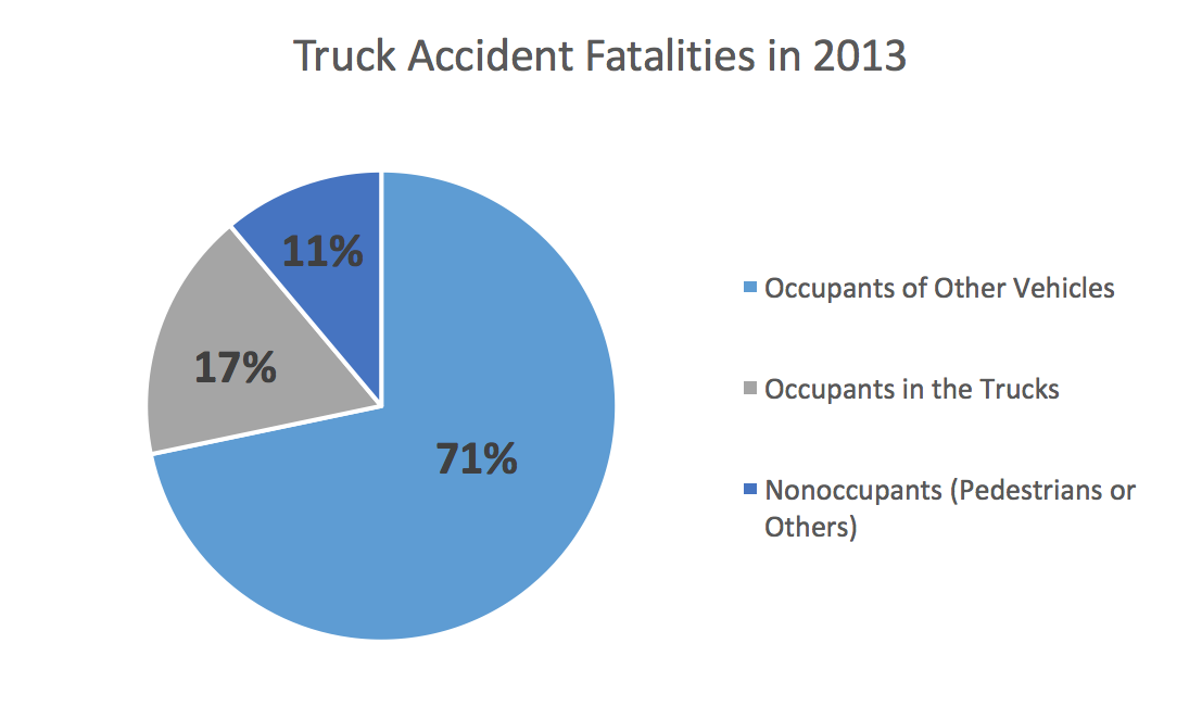 Truck Accident Fatalities in 2013